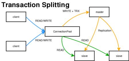 MySQL Proxy Read-Write-Split